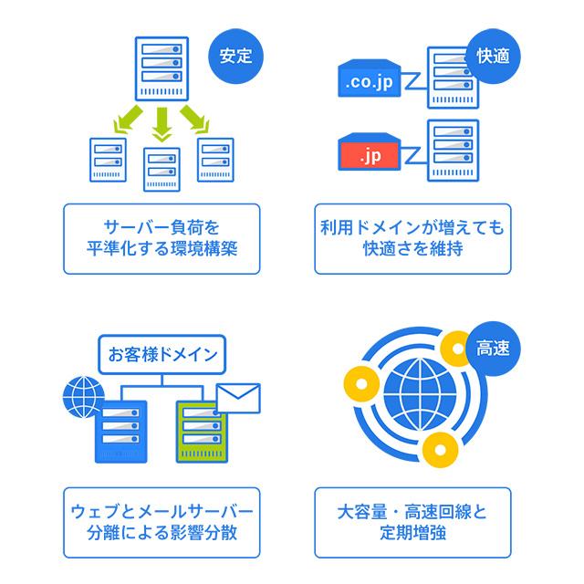 レンタルサーバーSV-Basic 安定性・高信頼性のポイント