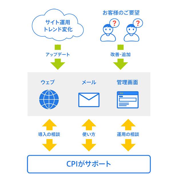 レンタルサーバーSV-Basic 手厚いサポート