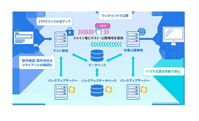 レンタルサーバーSV-Basic SmartRelease(スマートリリース)構成図
