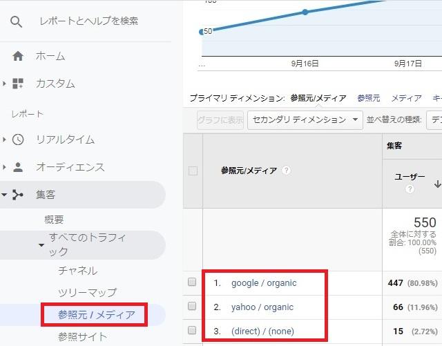 Googleアナリティクス  集客で参照元メディアを確認