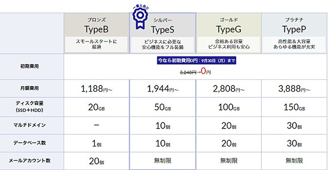 レンタルサーバーWADAX 料金表