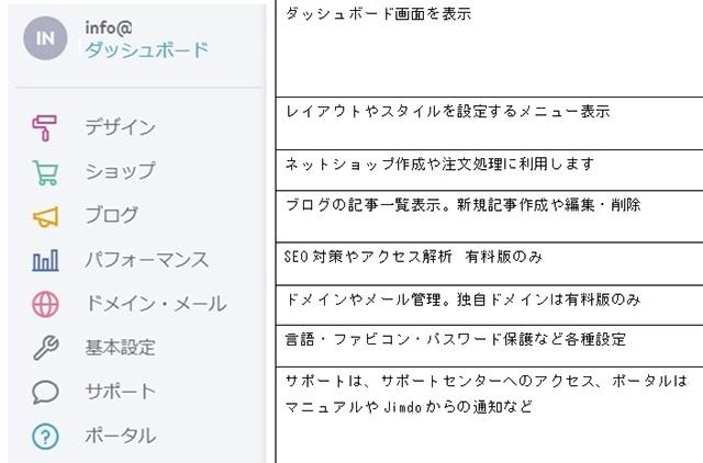 ホームページ作成サービス「Jimdo」管理メニュー詳細 項目ごとリスト