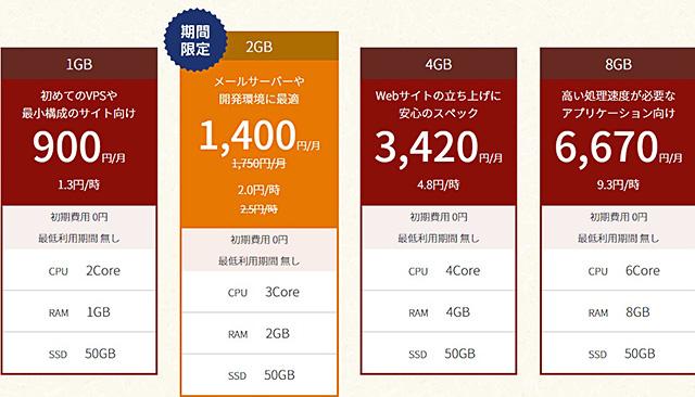 レンタルサーバーConoHa VPS 価格表