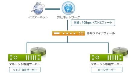 レンタルサーバー CPI マネージド専用サーバー WEBサーバーとメールサーバーの分離