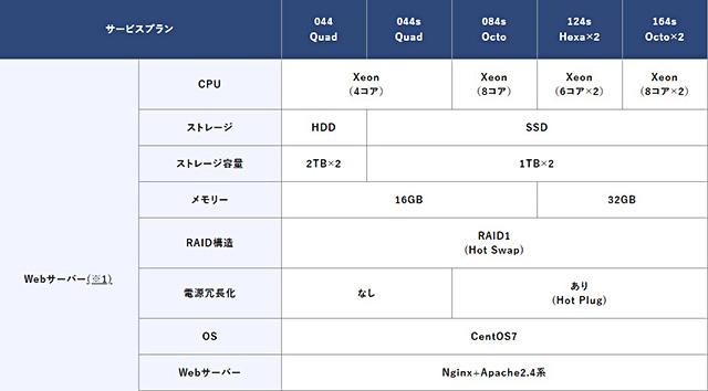 カゴヤジャパンのマネージド専用サーバー機能一覧