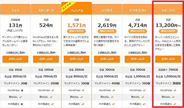レンタルサーバー さくらのマネージドサーバー価格・機能概要表2021年3月25日