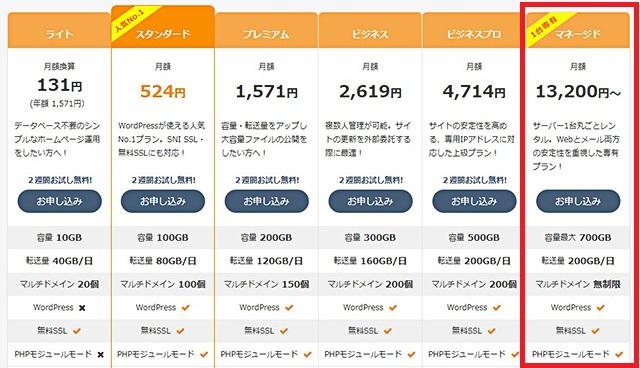 レンタルサーバー さくらのマネージドサーバー価格・機能概要表
