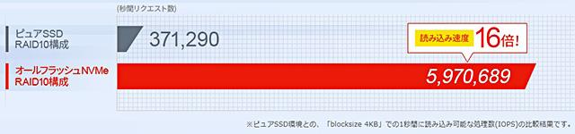 レンタルサーバー エックスサーバーwpX speed NVMeとは