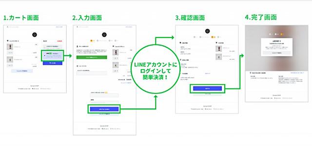 LINE Checkoutイメージ