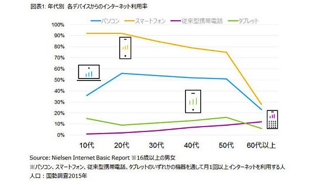 年代別各デバイスからのインターネット利用率