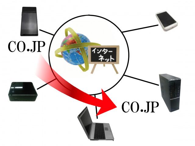 ドメインの引っ越し作業法 属性型ドメイン(co.jp)を移行する方法