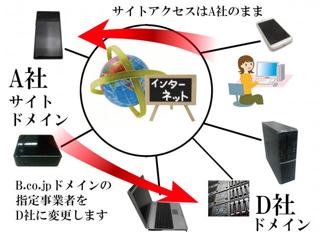 レンタルサーバー 属性型ドメイン移行 ドメイン指定事業者の変更