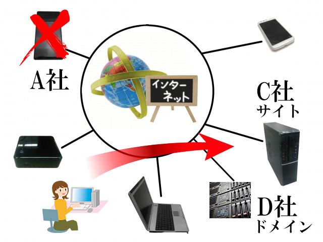 レンタルサーバー 属性型ドメイン移行完了イメージ