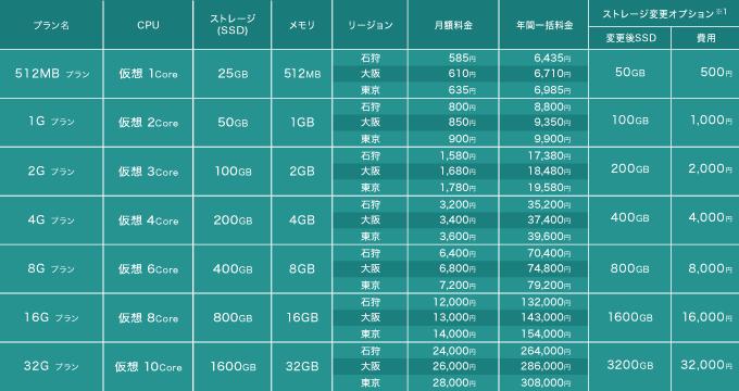 レンタルサーバー さくらのVPS 料金表