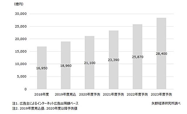 矢野経済研究所のネット広告市場調査
