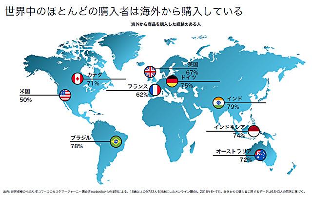 レンタルサーバー、ネットショップ作成サービス Shopify 購入者は海外から