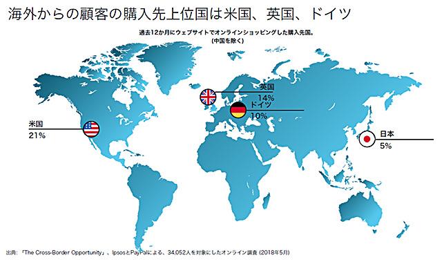 レンタルサーバー、ネットショップ作成サービス Shopify 購入先上位国