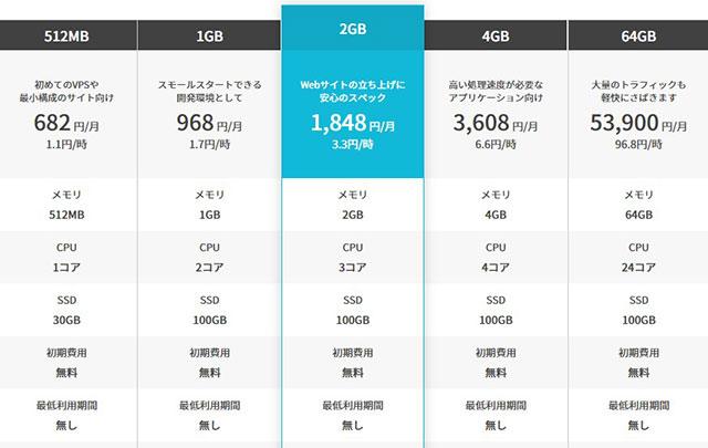 レンタルサーバー conoha VPS料金表20210330