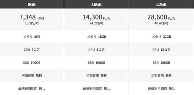 レンタルサーバー conoha VPS料金表2 20210330