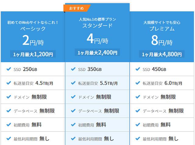 レンタルサーバーConoHa WINGベーシックコースは月額1200円から