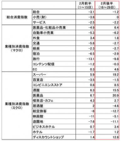 2月下旬の国内業種別消費動向データより