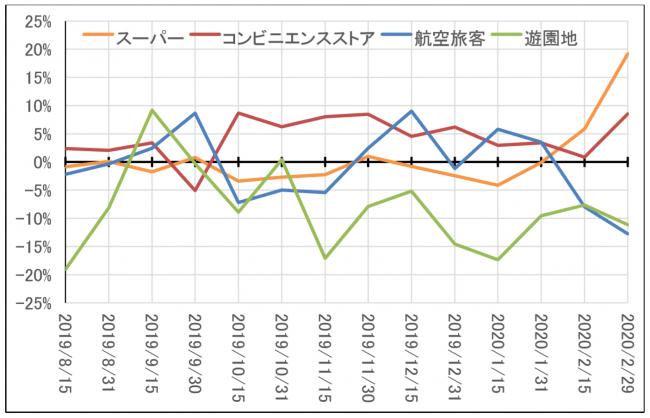 2月下旬の国内業種別消費動向データより グラフの推移