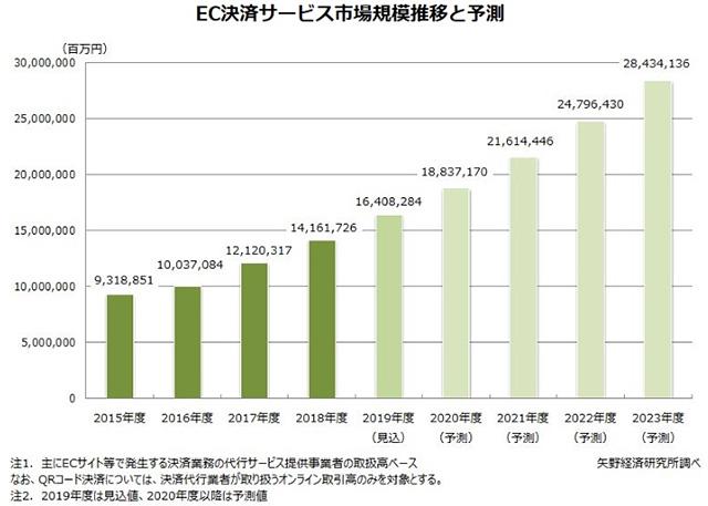 EC決済サービス市場予測グラフ