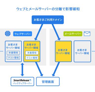 法人向けレンタルサーバー SV-Basic vs WebARENA SuiteX 徹底比較 ウェブ、メール、コントロールパネル