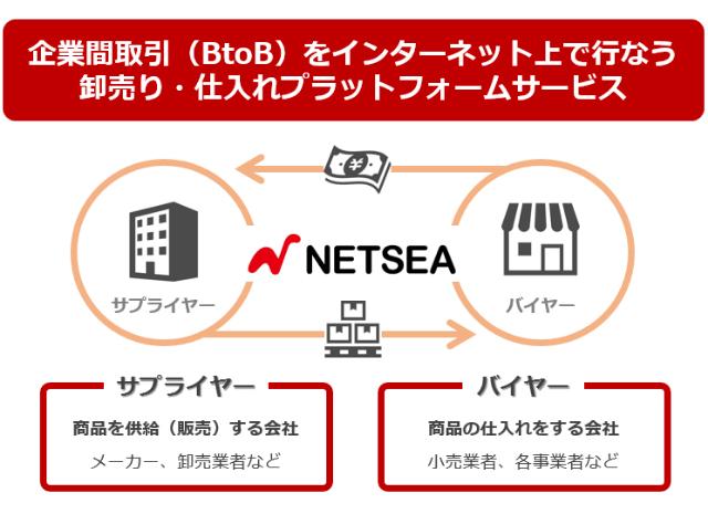 ネッシーのビジネスモデル