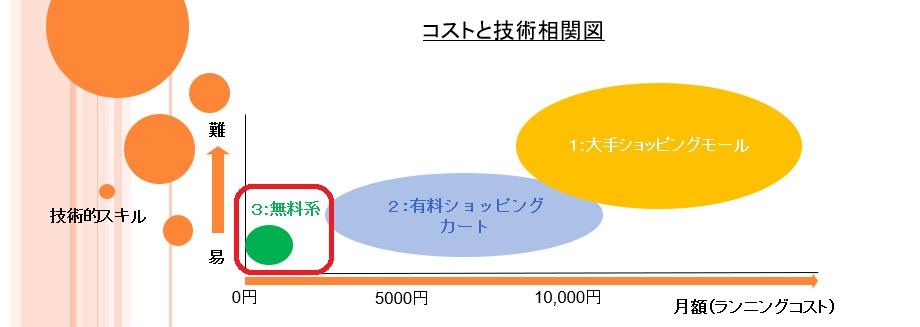 ネットショップを始める3つの方法の相関図