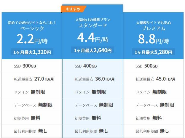 レンタルサーバーConoHa WINGベーシックコースなど料金・機能表20210330