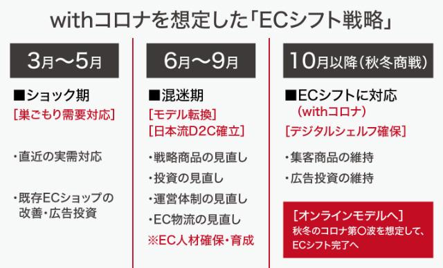 ECシフト戦略