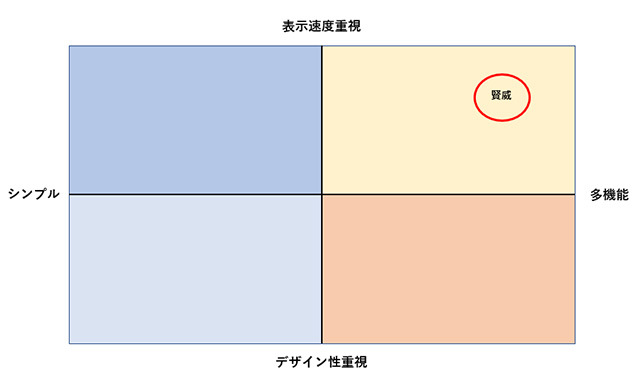 WordPressテンプレート賢威(けんい)ポジショニング