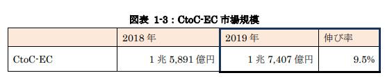 :CtoC-EC 推定市場規模