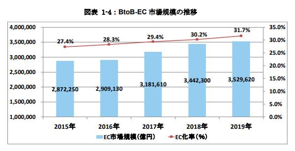 BtoB-EC 市場規模の推移