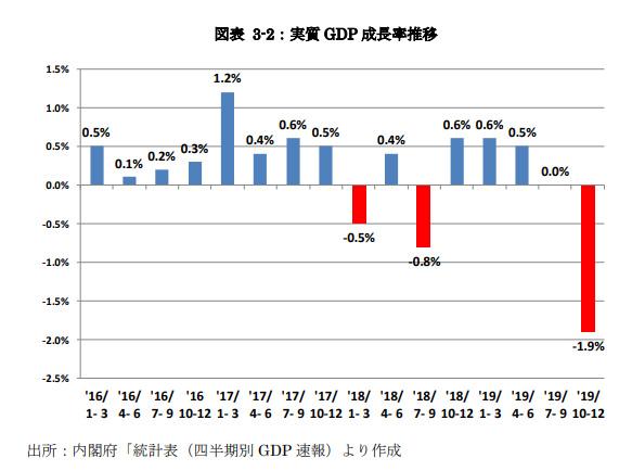 GDP 成長率