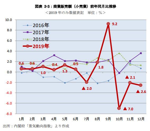 商業販売額(小売業)前年同月比推移