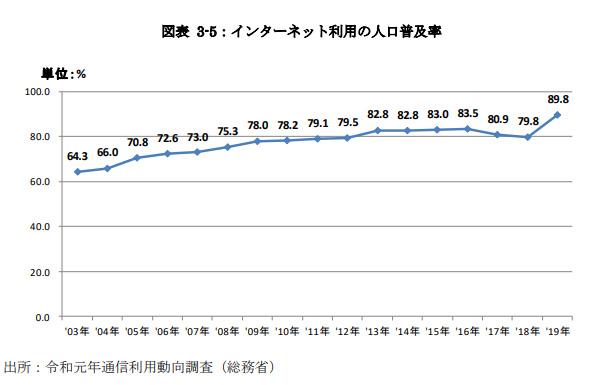 インターネット利用の人口普及率