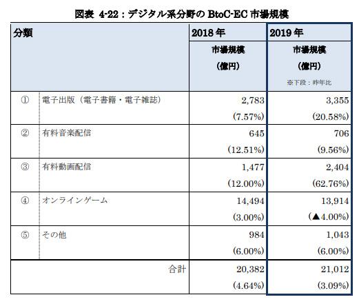 デジタル系分野の BtoC-EC 市場規模
