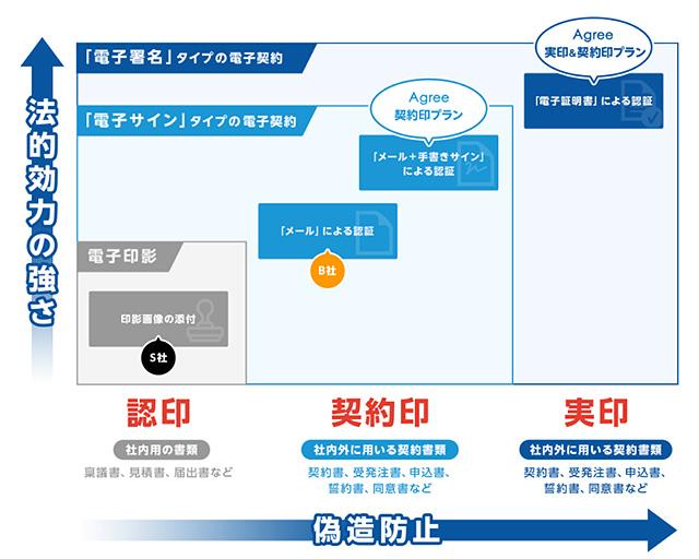 電子印鑑の法的効力の強さ概要図