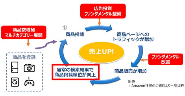 Amazonの海外販売支援サービス
