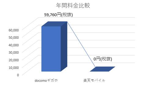 楽天モバイとdocomoギガホの年間料金比較