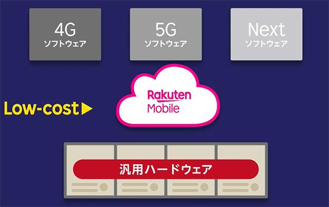 楽天モバイル 世界初の仮想化ネットワーク