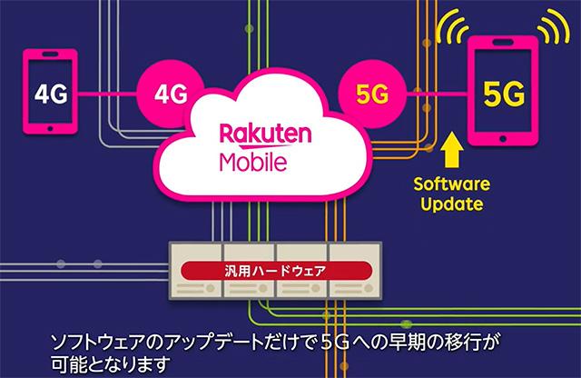 楽天モバイル 5Gへのスムーズな移行も可能に