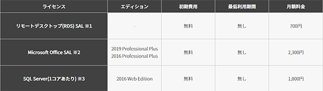 レンタルサーバー ConoHa for Windows Server ライセンス新料金