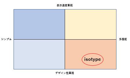 WordPressテンプレート isotypeポジショニング