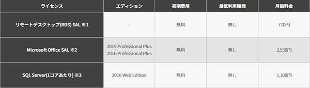 レンタルサーバー ConoHa for Windows Server ライセンス新料金20210330
