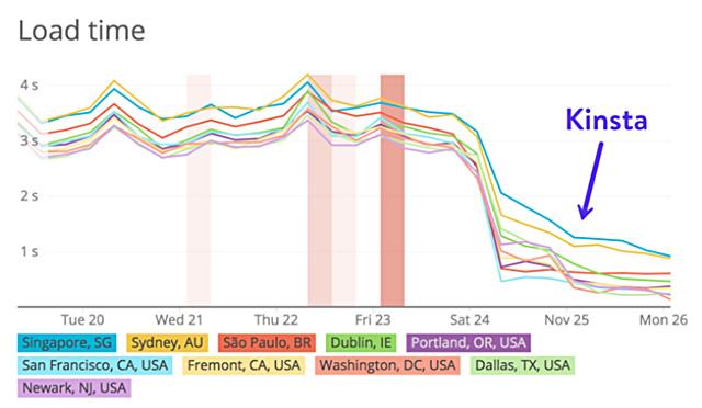 マネージドWordPressホスティングKinstaの公開データ
