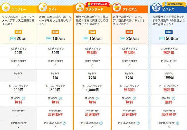 レンタルサーバー スターサーバープラン別機能価格無し2021年3月更新