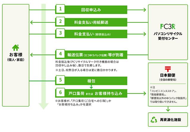 パソコンリサイクル 回収の流れ